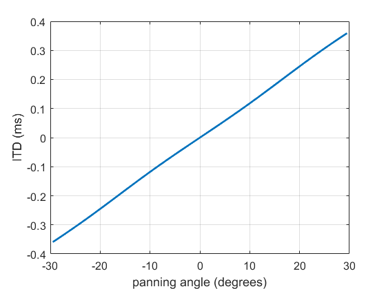 The ITD produced for a source panned with loudspeaker level differences generated by the tangent law.