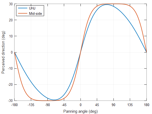 Figure 1: The (high frequency/broadband) localisation curves for UHJ and Mid-side decoding of an Ambisonic sound source over two loudspeakers at +30 and -30 degrees.